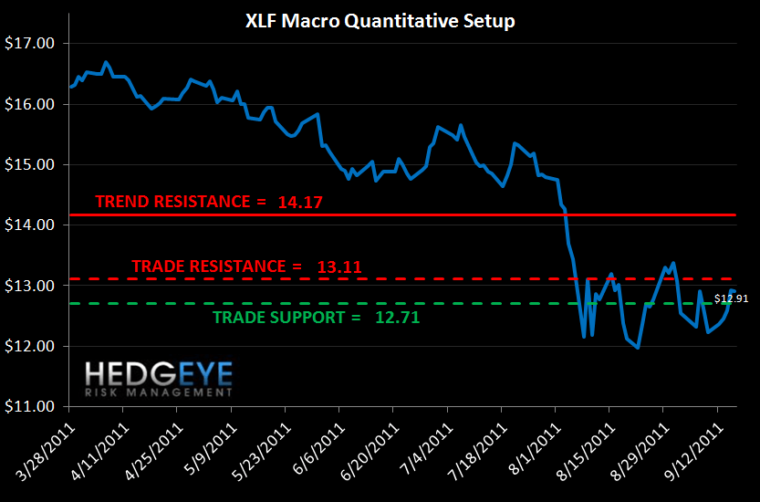 MONDAY MORNING RISK MONITOR: SWAPS TIGHTEN AROUND THE WORLD EXCEPT AT GREEK BANKS - XLF Macro Quantitative Setup