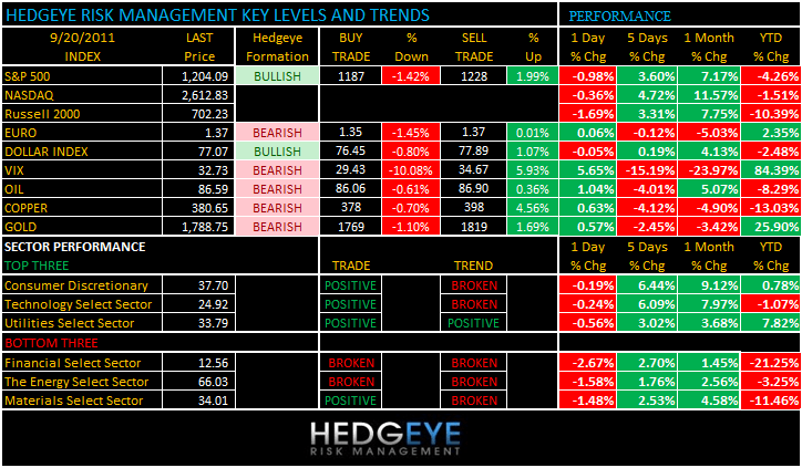 THE HEDGEYE DAILY OUTLOOK - levels 920