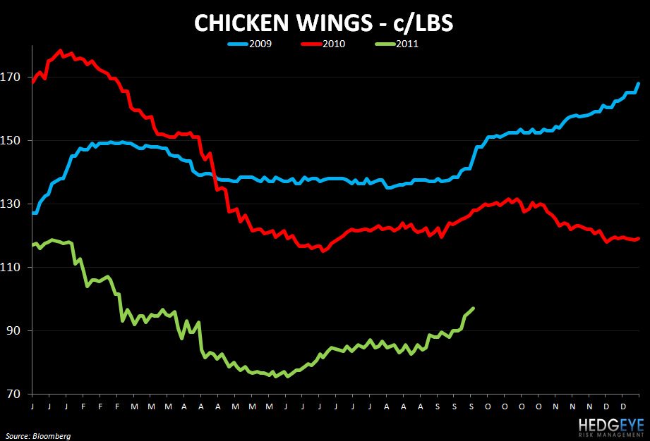 WEEKLY COMMODITY MONITOR: PEET, SBUX, GMCR, PNRA, DPZ, PZZA, DPZ, TXRH, CAKE, CMG, BWLD - chicken wings 921