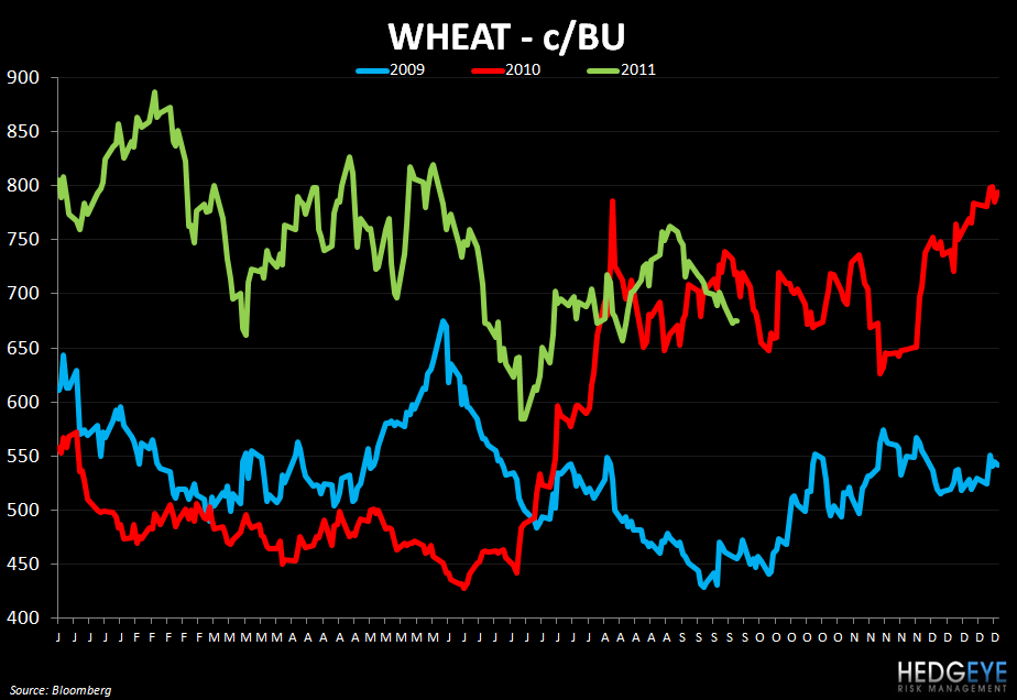 WEEKLY COMMODITY MONITOR: PEET, SBUX, GMCR, PNRA, DPZ, PZZA, DPZ, TXRH, CAKE, CMG, BWLD - wheat 921