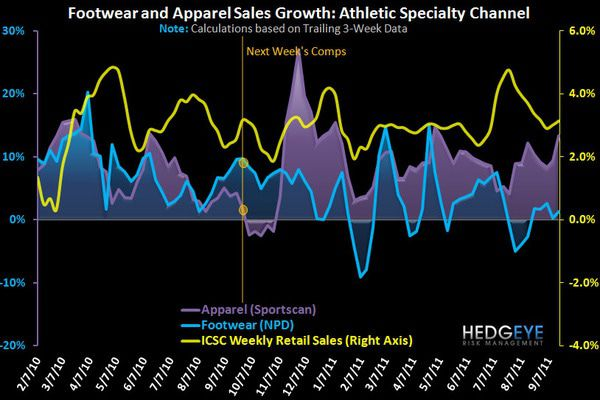 Solid Athletic Trends - fw chart 1