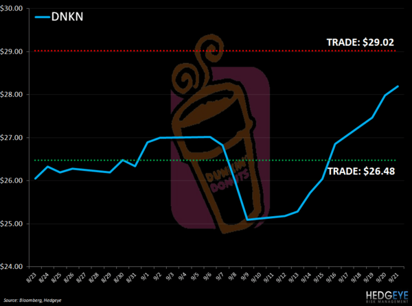 DNKN: UPDATE ON TRENDS WITH LEVELS - DNKN LEVELS 921