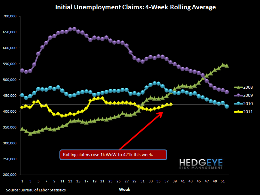 JOBLESS CLAIMS RESILIENT (FOR NOW) IN THE FACE OF INCREDIBLE VOLATILITY - rolling
