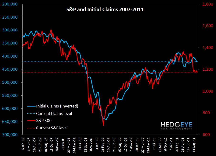 JOBLESS CLAIMS RESILIENT (FOR NOW) IN THE FACE OF INCREDIBLE VOLATILITY - sp and claims