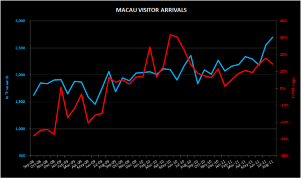 THE M3: CAESARS PALACE LONGMU BAY; MACAU AUG VISITATION; S'PORE AUG CPI; INFLATION - MACAU VISITOR
