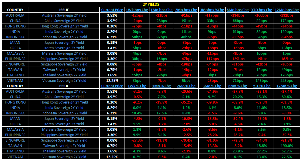 Weekly Asia Risk Monitor - 3