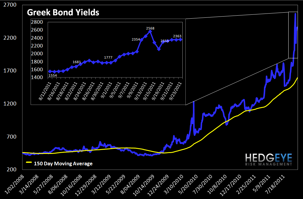 MONDAY MORNING RISK MONITOR: RISK CONTINUES TO GROW - Greek Bond Yields