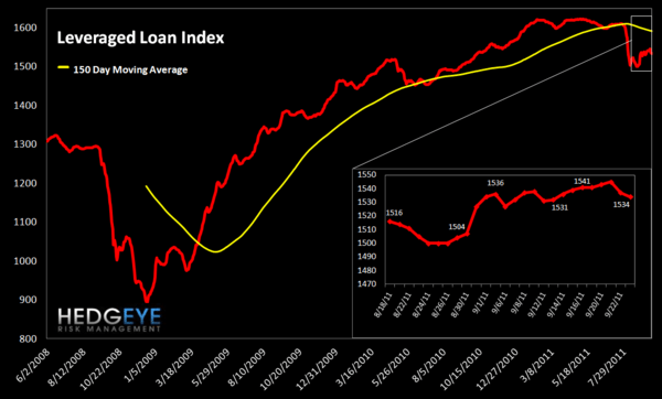 MONDAY MORNING RISK MONITOR: RISK CONTINUES TO GROW - Leveraged Loan Index
