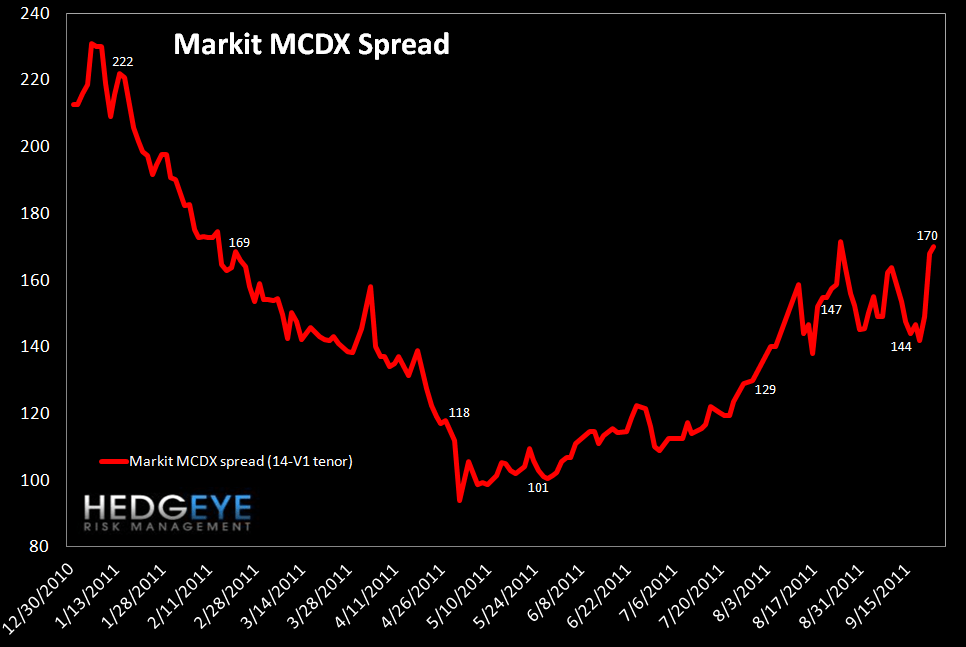 MONDAY MORNING RISK MONITOR: RISK CONTINUES TO GROW - MCDX spread
