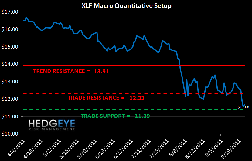 MONDAY MORNING RISK MONITOR: RISK CONTINUES TO GROW - XLF Macro Quantitative Setup