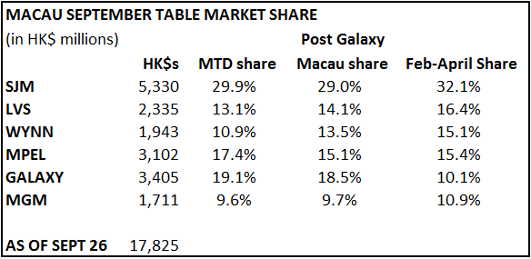 MACAU SLOWDOWN? NOT QUITE. - macau sept
