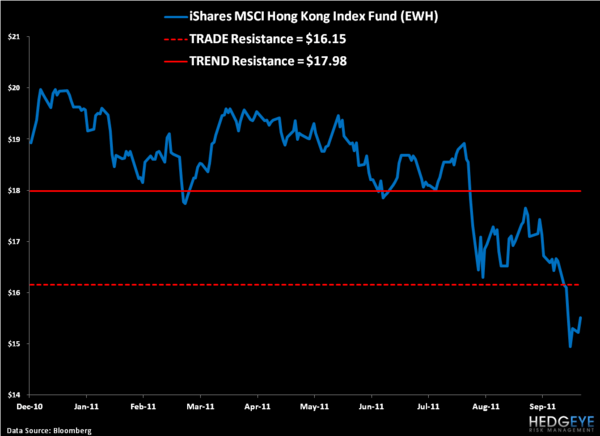 Shorting Hong Kong Equities – Trade Update - 5