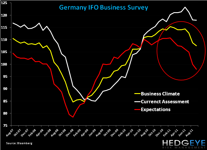 German Pain by the Charts - 1. ifo