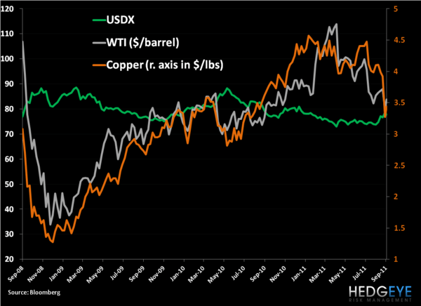 Commodities and Correlations - 1