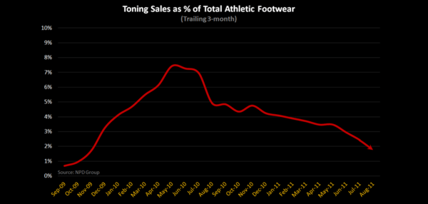 Footwear: Toning Afterthought - Toning Percent of Total 9 11