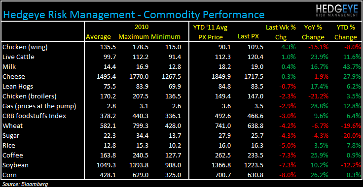 WEEKLY COMMODITY MONITOR - CHICKEN WING PRICES SHARPLY HIGHER - commod928