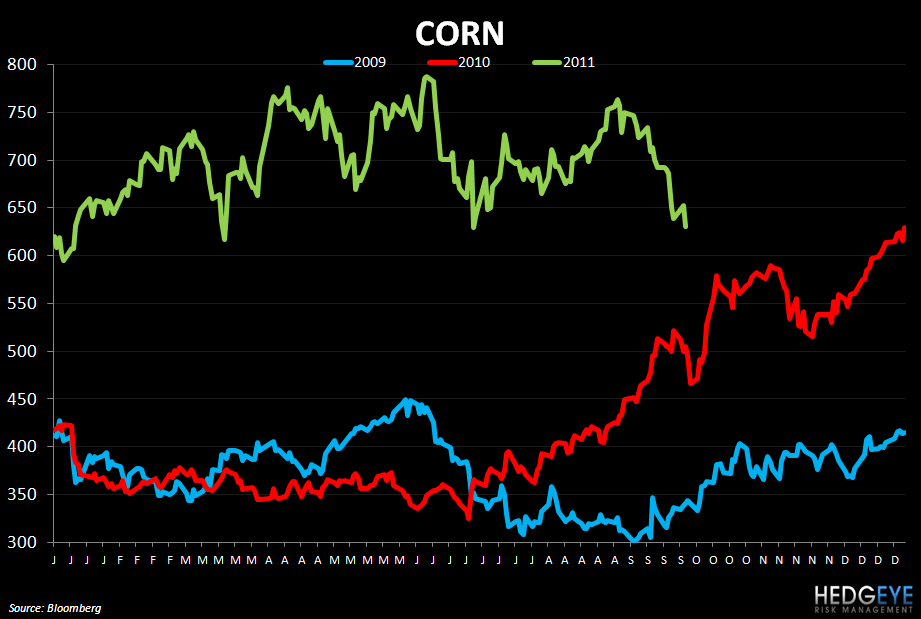WEEKLY COMMODITY MONITOR - CHICKEN WING PRICES SHARPLY HIGHER - corn 928