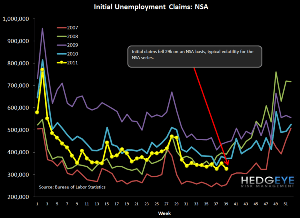 INITIAL JOBLESS CLAIMS: TECHNICAL ISSUES - NSA