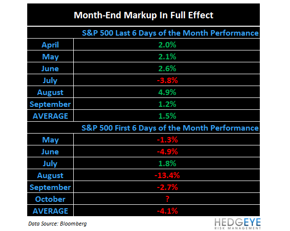 Month-End: SP500 Levels, Refreshed - 3