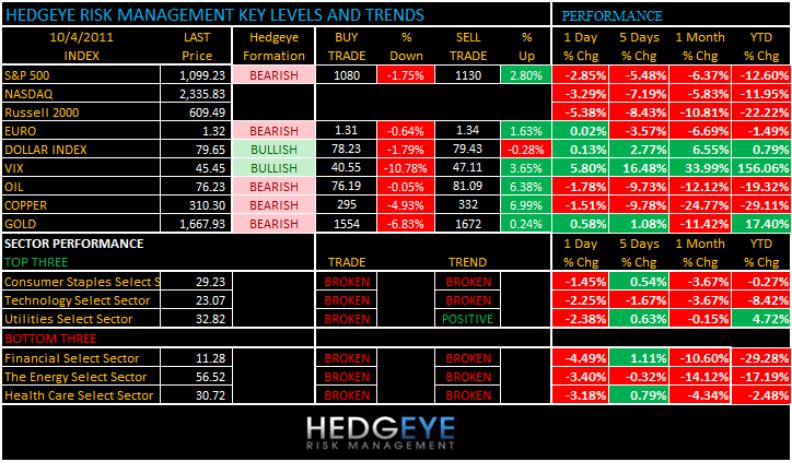 THE HEDGEYE DAILY OUTLOOK - levels 104