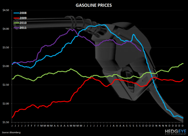 THE HBM: TXRH, SONC, YUM, CMG, SBUX, CAKE - gasoline prices