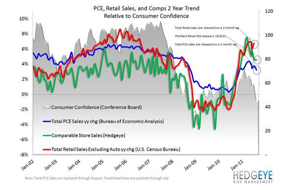 Retail: Pre-Announcement Time  - PCE  retail sales  comps snag 10 4 11