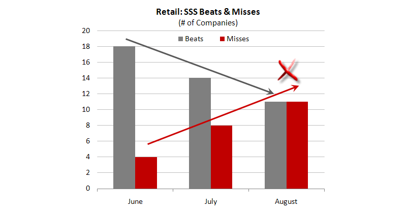 Retail: Pre-Announcement Time  - SSS Beat Miss 10 11