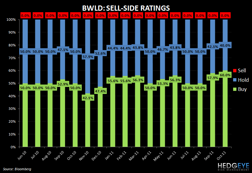 BWLD CONTINUING TO LOOK GOOD ON THE SHORT SIDE - BWLD historical sell side sentiment