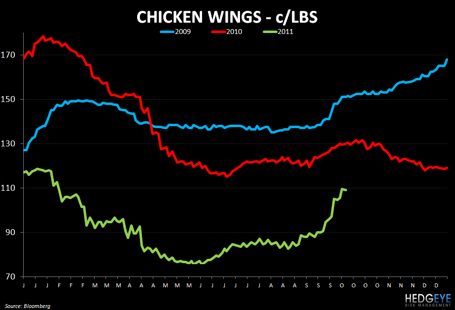 WEEKLY COMMODITY MONITOR - chicken wing prices 104