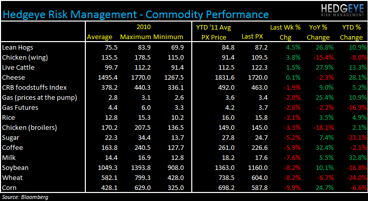 WEEKLY COMMODITY MONITOR - commod 104