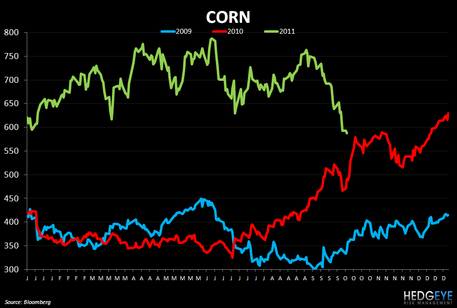 WEEKLY COMMODITY MONITOR - corn 104