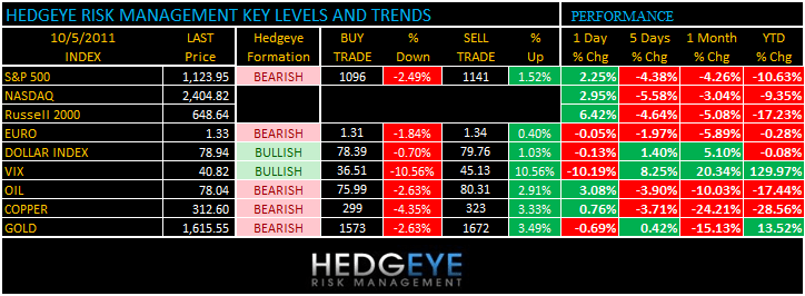 THE HEDGEYE DAILY OUTLOOK - levels 105