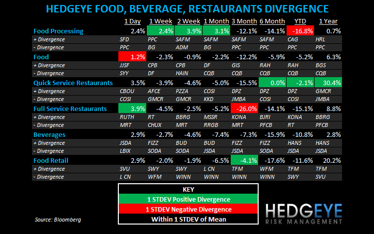 THE HBM: YUM, MCD - subsectors fbr