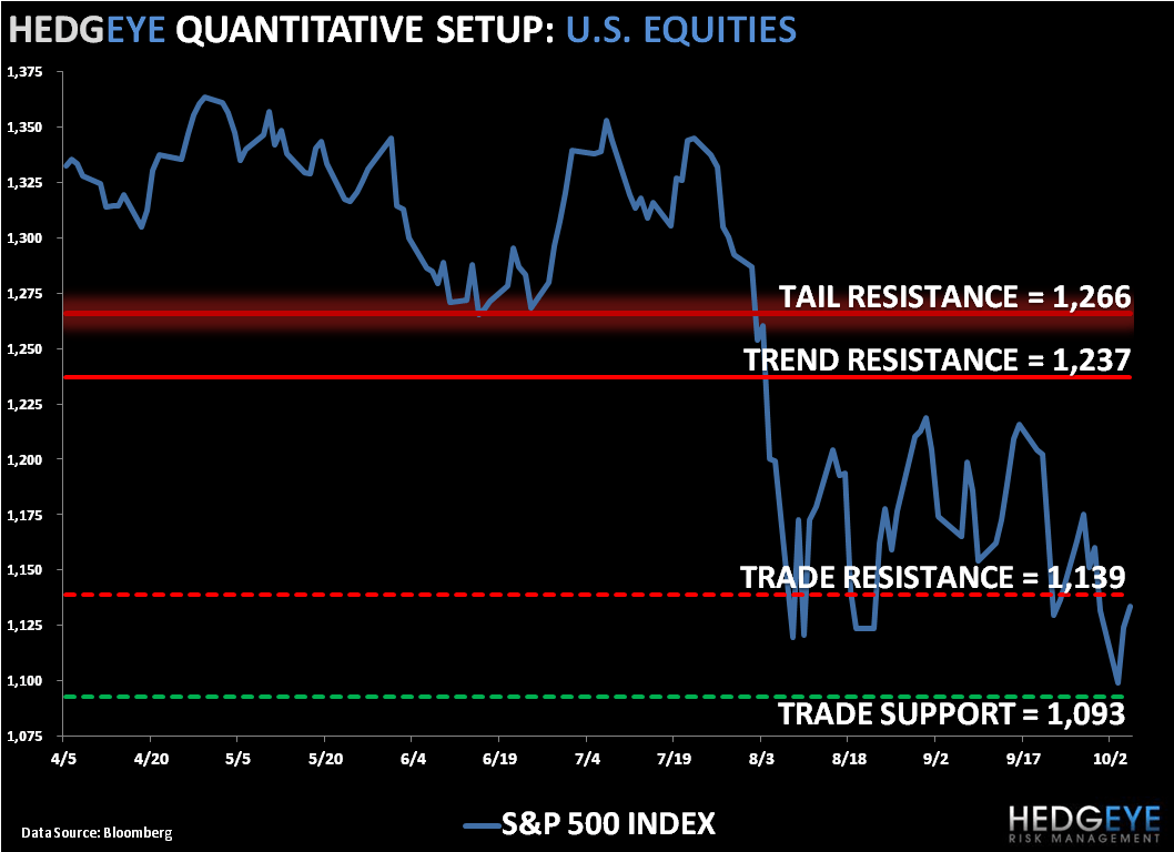 Occupy Hedgeye: SP500 Levels, Refreshed - SPX