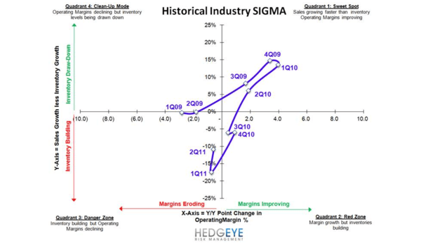 Retail: Shifting Into The Danger Zone - Ind SIGMA Q2 9 11