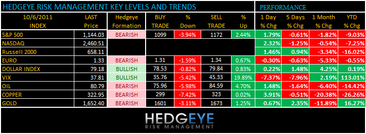 THE HEDGEYE DAILY OUTLOOK - levels 106