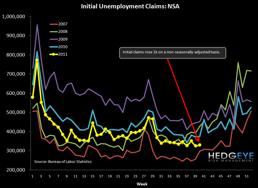 JOBLESS CLAIMS RISE, THOUGH BY LESS THAN EXPECTED - nsa
