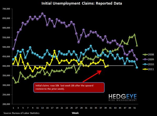 JOBLESS CLAIMS RISE, THOUGH BY LESS THAN EXPECTED - raw