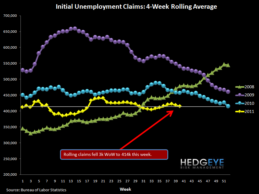 JOBLESS CLAIMS RISE, THOUGH BY LESS THAN EXPECTED - rolling