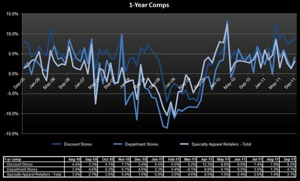 Retail: Mess in the Middle - 1 year comps Oct 2011