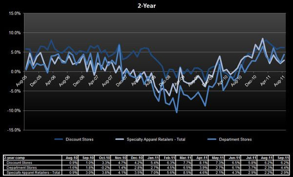 Retail: Mess in the Middle - 2 yr comps oct 2011