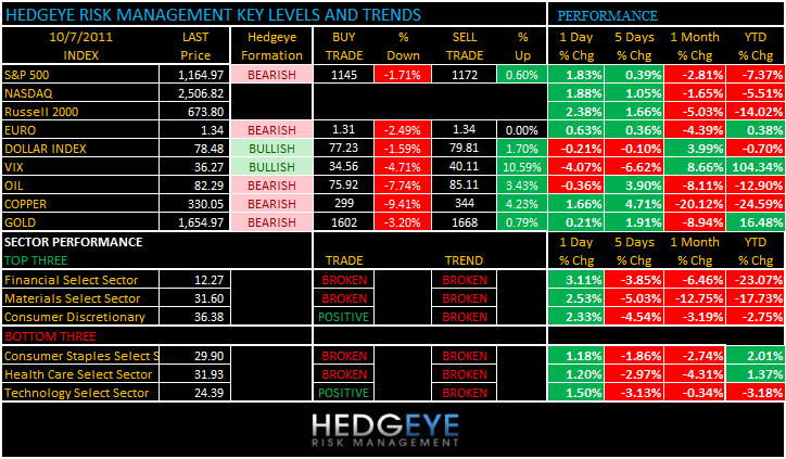 THE HEDGEYE DAILY OUTLOOK - levels 107