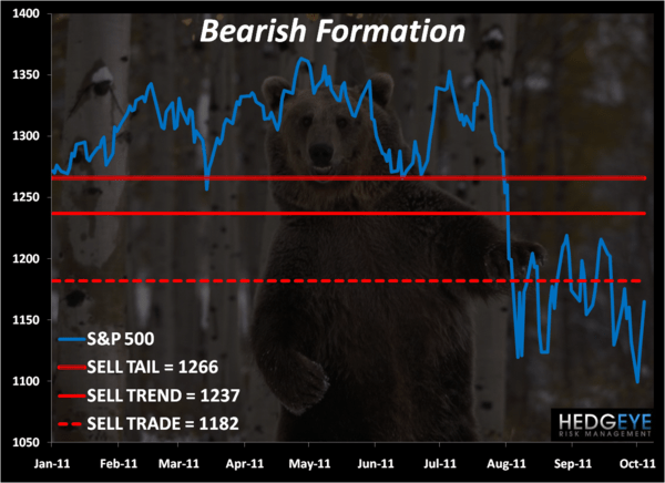 CHART OF THE DAY: Stupid Easy - bearish formation