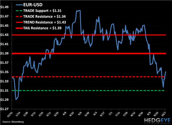 Shorting EUR-USD (FXE) - mich