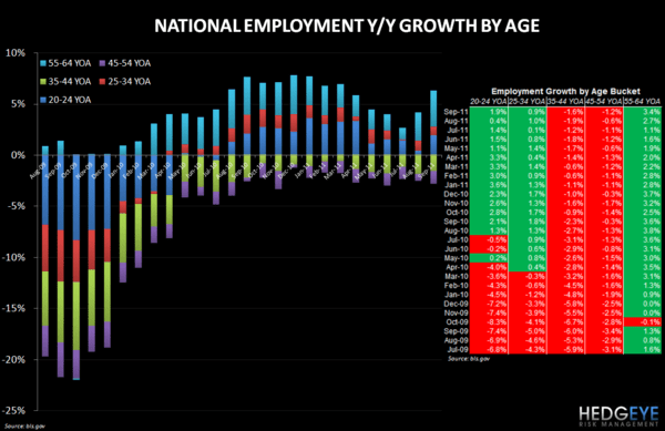 POSITIVE TRENDS - RESTAURANT EMPLOYMENT UPDATE - employment by age 107