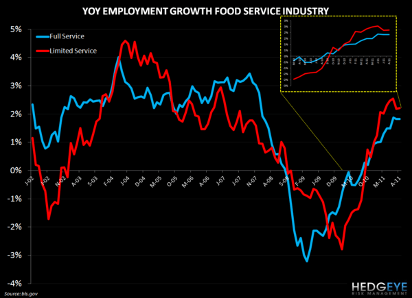 POSITIVE TRENDS - RESTAURANT EMPLOYMENT UPDATE - restaurant employment 107