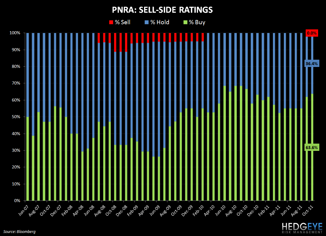 ROSY SELL-SIDE SENTIMENT - PNRA ratings