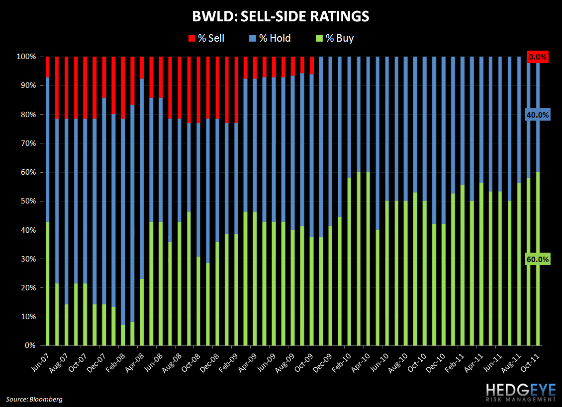 ROSY SELL-SIDE SENTIMENT - bwld ratings
