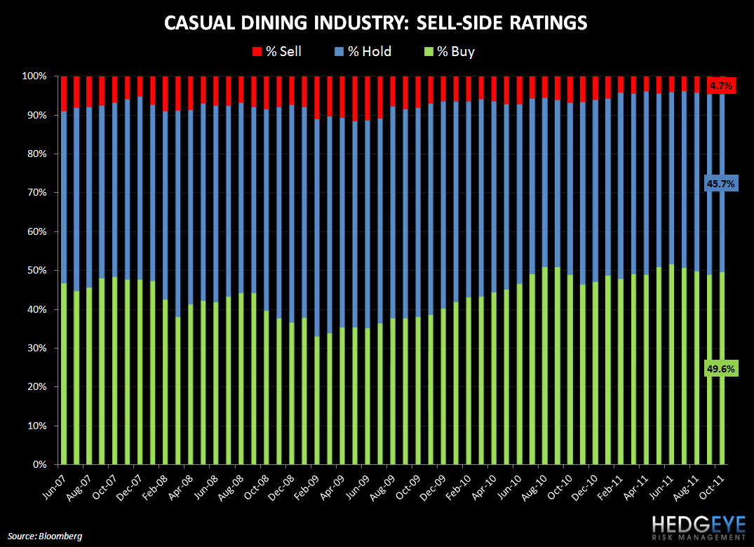 ROSY SELL-SIDE SENTIMENT - casual dining ratings