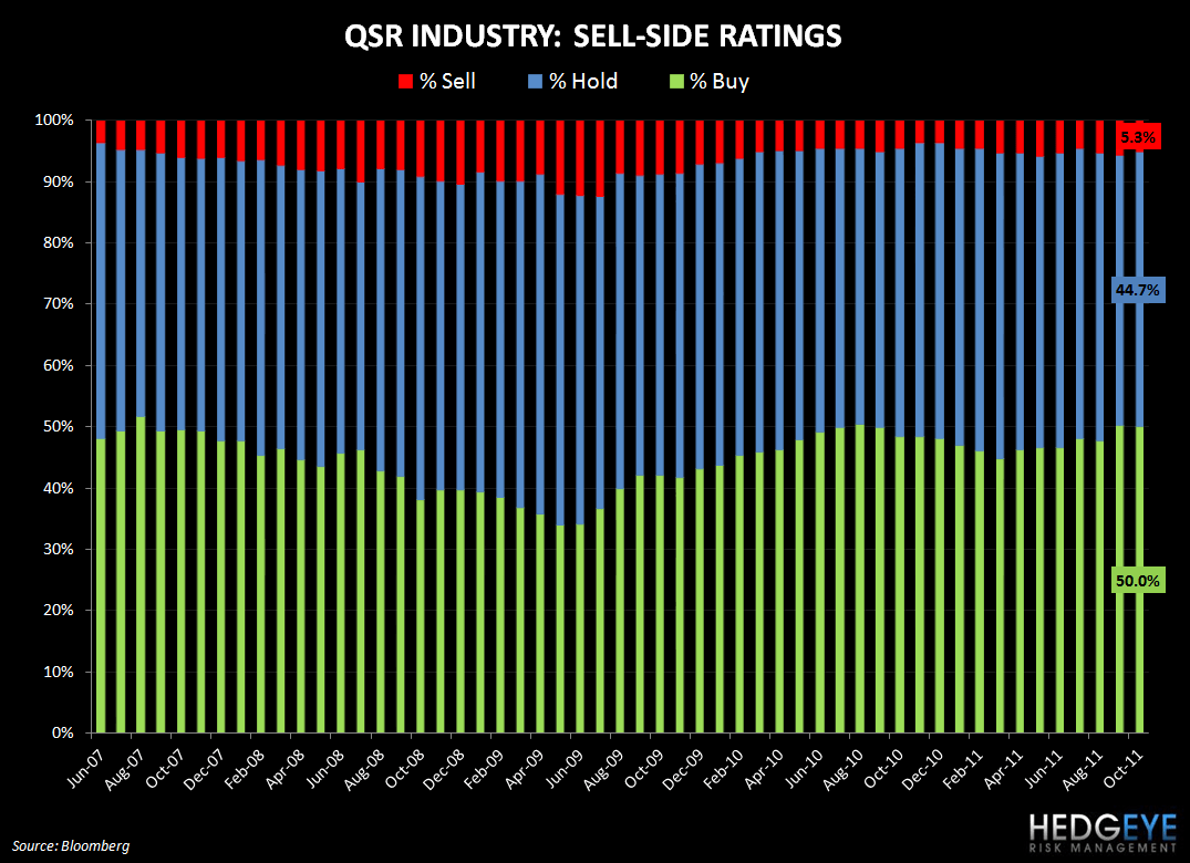 ROSY SELL-SIDE SENTIMENT - qsr ratings